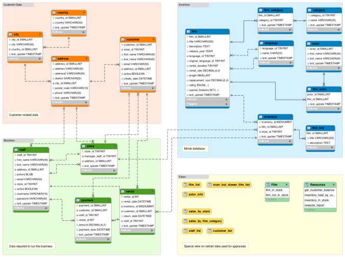 Как добавить базу данных sakila в MySQL Workbench