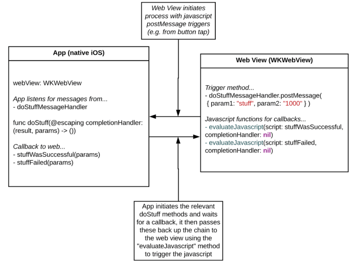 Диаграмма взаимодействия Swift с JavaScript