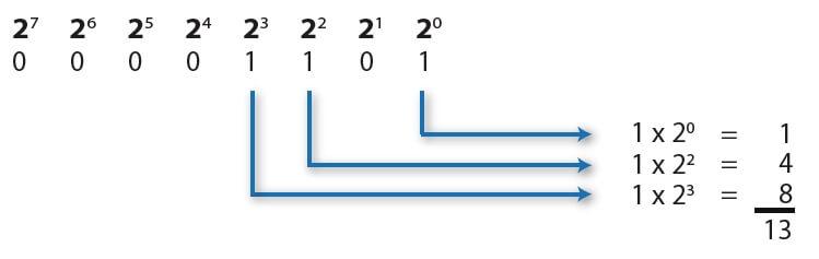 Конвертация из десятичной в двоичную систему